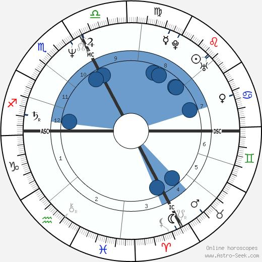 Terri Clark wikipedia, horoscope, astrology, instagram