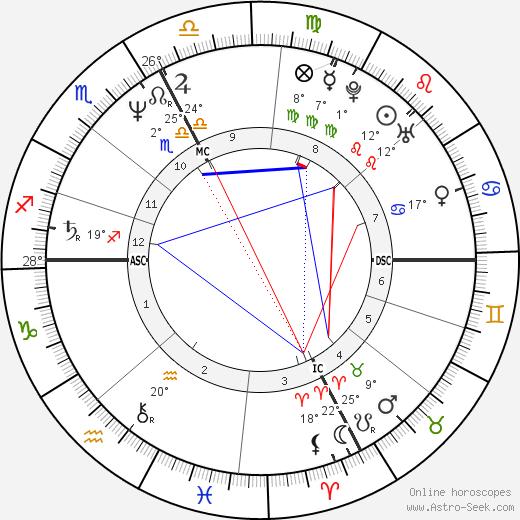 Terri Clark birth chart, biography, wikipedia 2020, 2021