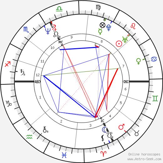Terri Clark birth chart, Terri Clark astro natal horoscope, astrology