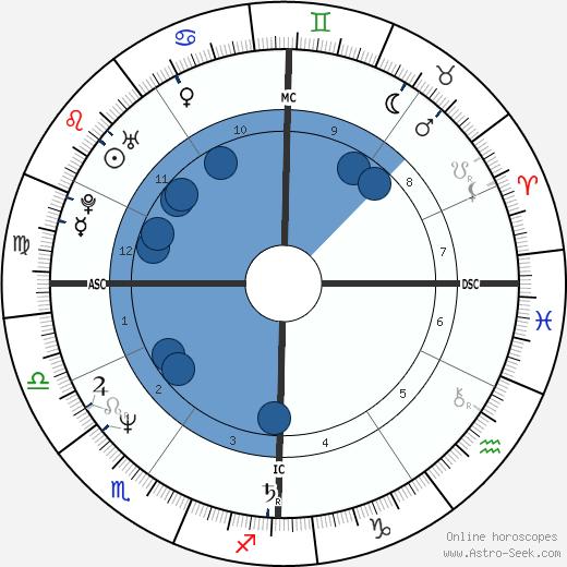 Thierry Mariani wikipedia, horoscope, astrology, instagram