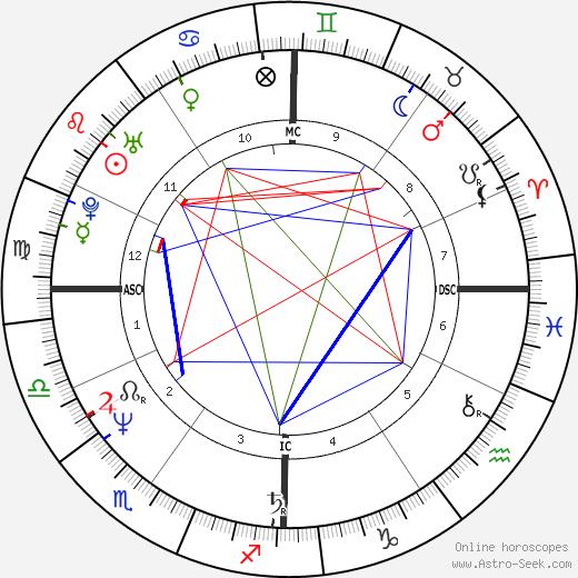 Thierry Mariani tema natale, oroscopo, Thierry Mariani oroscopi gratuiti, astrologia