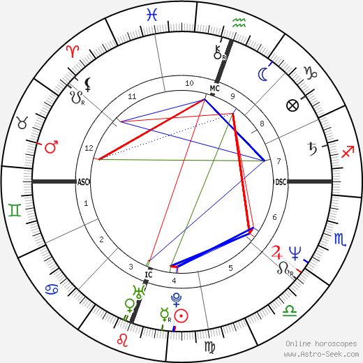 Tim Burton horoscope, astrology, astro natal chart