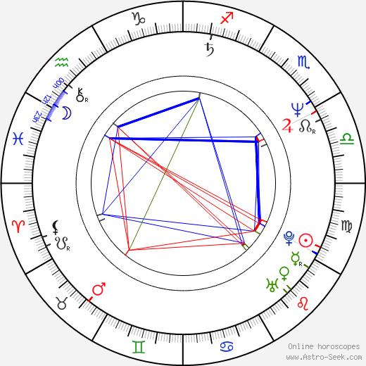 Whip Hubley день рождения гороскоп, Whip Hubley Натальная карта онлайн