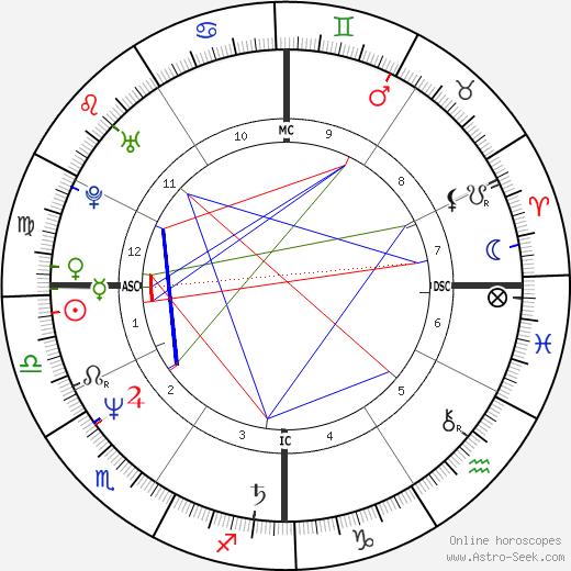 Aldo день рождения гороскоп, Aldo Натальная карта онлайн