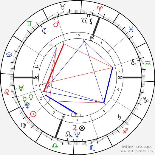 Amelie Fried astro natal birth chart, Amelie Fried horoscope, astrology