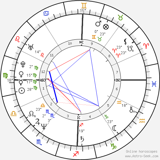 Andrea Bocelli birth chart, biography, wikipedia 2018, 2019