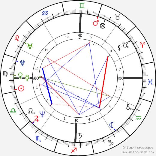 Andrea Bocelli astro natal birth chart, Andrea Bocelli horoscope, astrology