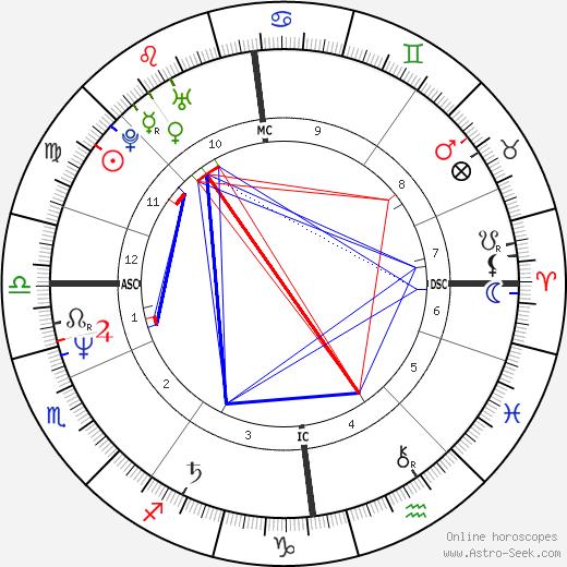 Armi Aavikko день рождения гороскоп, Armi Aavikko Натальная карта онлайн