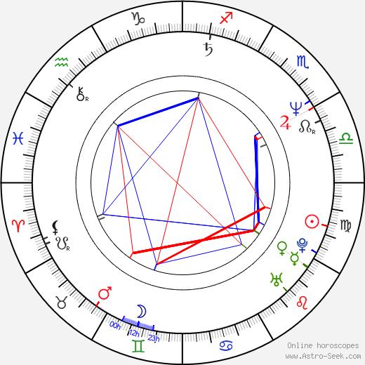 Arsinée Khanjian birth chart, Arsinée Khanjian astro natal horoscope, astrology
