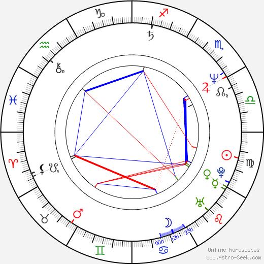 Bernard Blancan день рождения гороскоп, Bernard Blancan Натальная карта онлайн