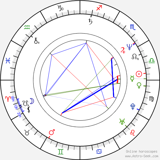 Astrology Compatibility Chart Date Of Birth