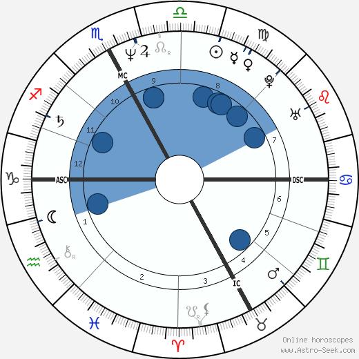 Catherine Deyglun wikipedia, horoscope, astrology, instagram