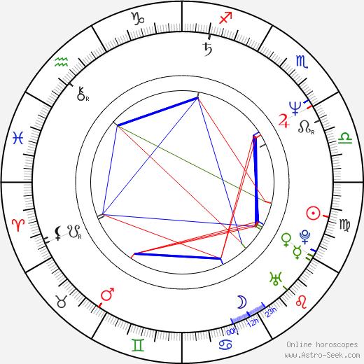 Colin Murdock birth chart, Colin Murdock astro natal horoscope, astrology