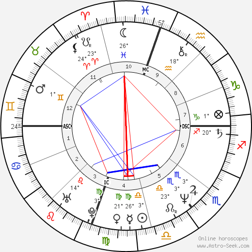 Darby Crash birth chart, biography, wikipedia 2019, 2020