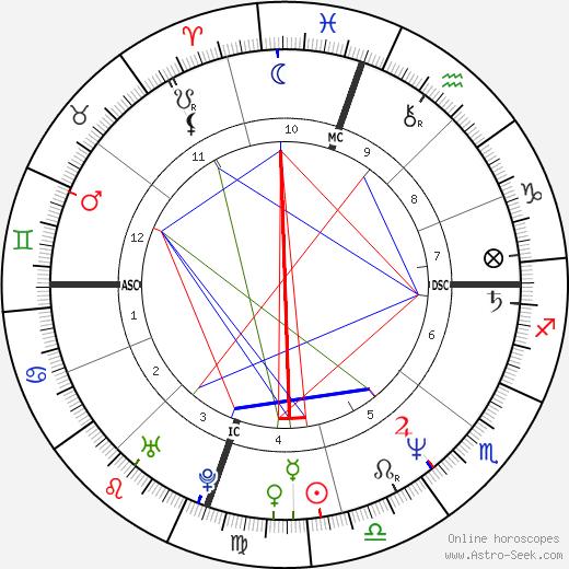 Darby Crash astro natal birth chart, Darby Crash horoscope, astrology