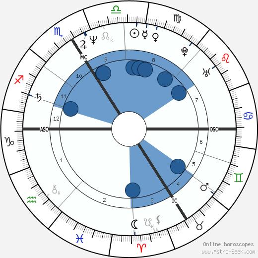 Darie Boutboul wikipedia, horoscope, astrology, instagram