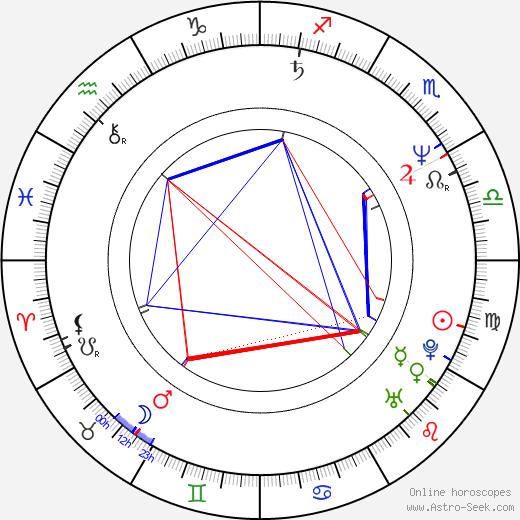 Drew Pinsky birth chart, Drew Pinsky astro natal horoscope, astrology