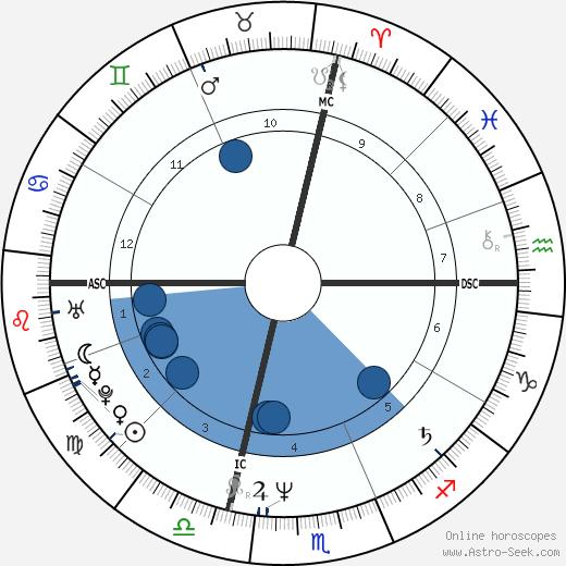 Franco Amurri wikipedia, horoscope, astrology, instagram