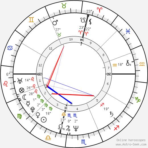 Franco Amurri birth chart, biography, wikipedia 2020, 2021