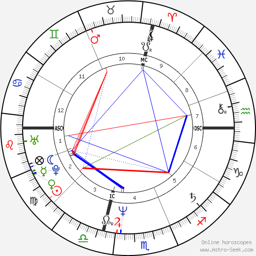 Franco Amurri birth chart, Franco Amurri astro natal horoscope, astrology