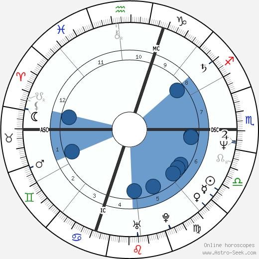 George Boswell wikipedia, horoscope, astrology, instagram