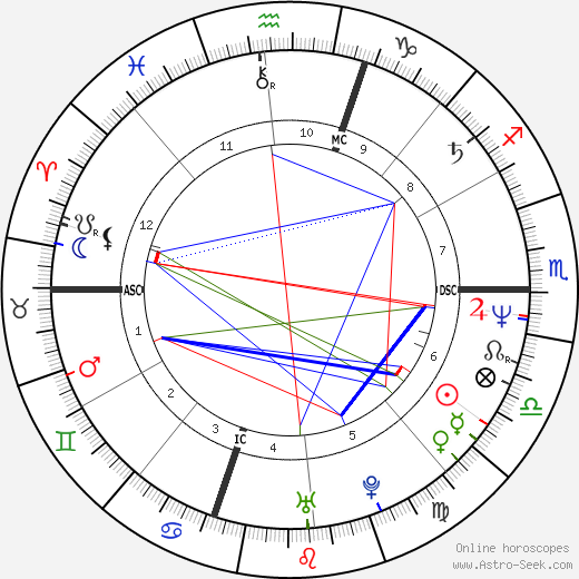 George Boswell astro natal birth chart, George Boswell horoscope, astrology