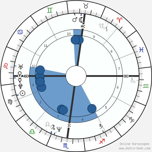 George Hurley wikipedia, horoscope, astrology, instagram