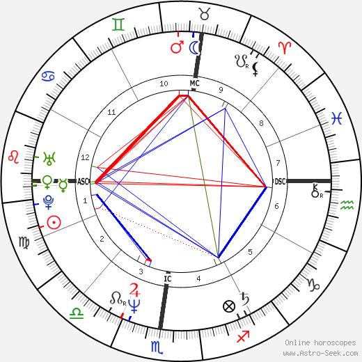 George Hurley день рождения гороскоп, George Hurley Натальная карта онлайн
