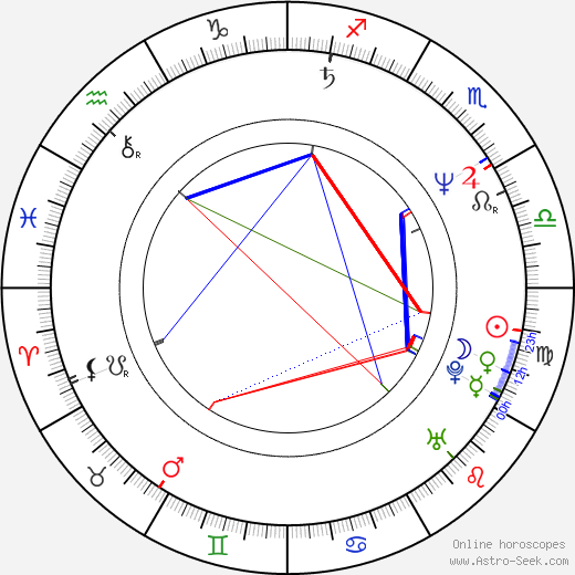 Gregg Edelman birth chart, Gregg Edelman astro natal horoscope, astrology