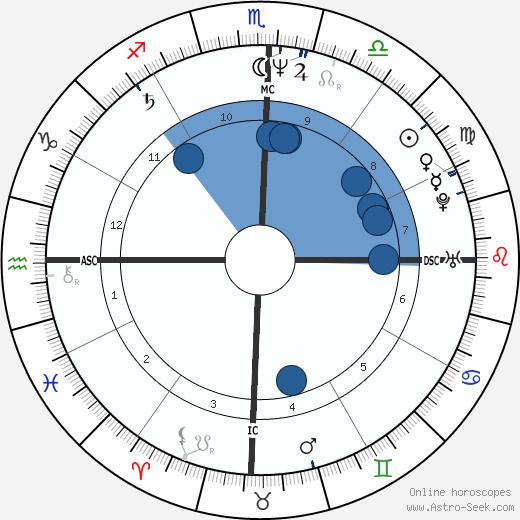 Hanna Opitz wikipedia, horoscope, astrology, instagram