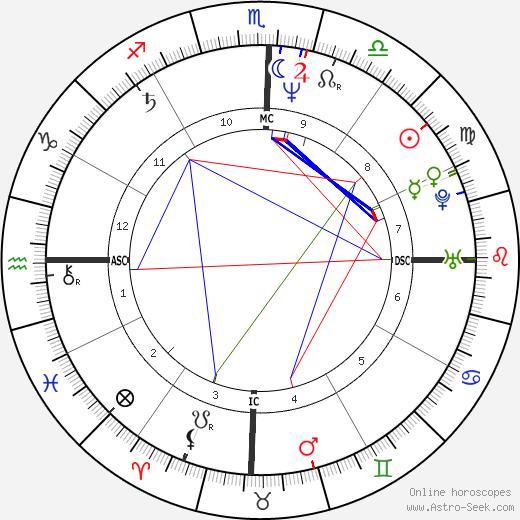 Hanna Opitz день рождения гороскоп, Hanna Opitz Натальная карта онлайн