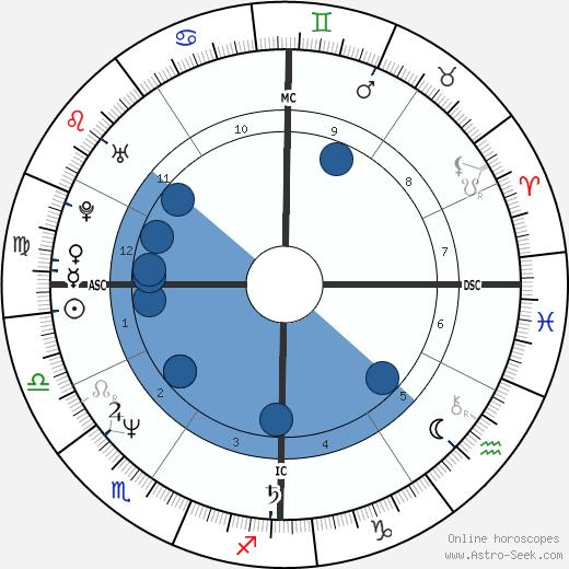Harry De La Roche wikipedia, horoscope, astrology, instagram