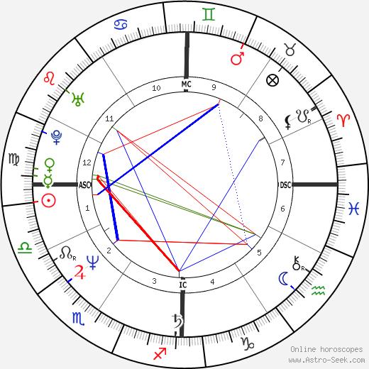 Harry De La Roche день рождения гороскоп, Harry De La Roche Натальная карта онлайн