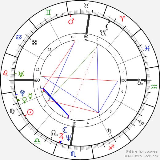 Генри Миллиган Henry Milligan день рождения гороскоп, Henry Milligan Натальная карта онлайн