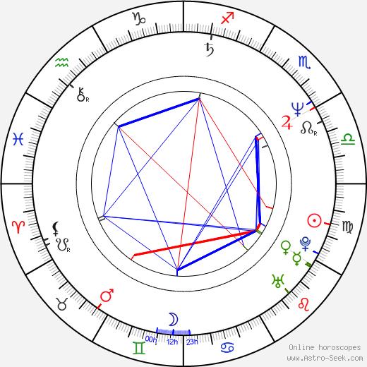 Ján Zákopčaník birth chart, Ján Zákopčaník astro natal horoscope, astrology