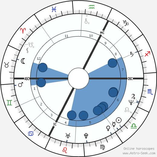 Jean-Marie Villemin wikipedia, horoscope, astrology, instagram