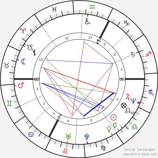 Jean-Marie Villemin birth chart, Jean-Marie Villemin astro natal horoscope, astrology