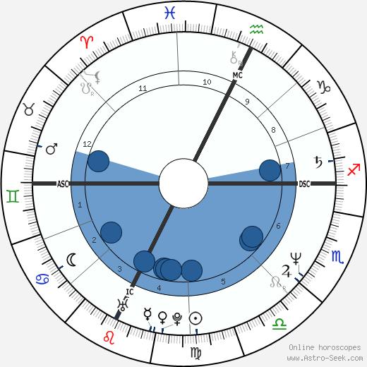 Jean-Michel Aphatie wikipedia, horoscope, astrology, instagram