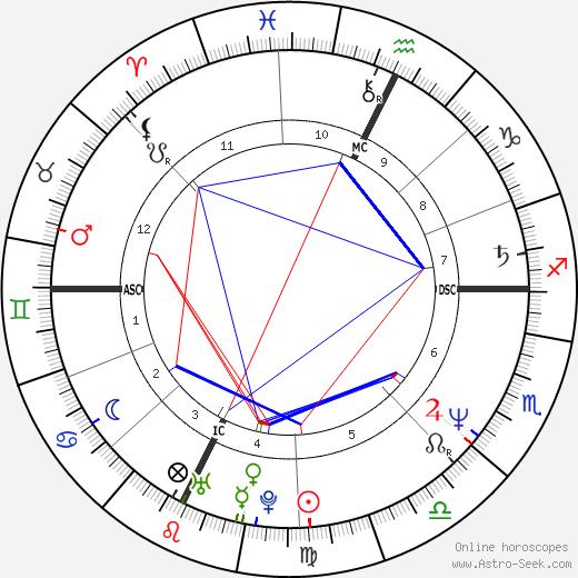 Jean-Michel Aphatie день рождения гороскоп, Jean-Michel Aphatie Натальная карта онлайн