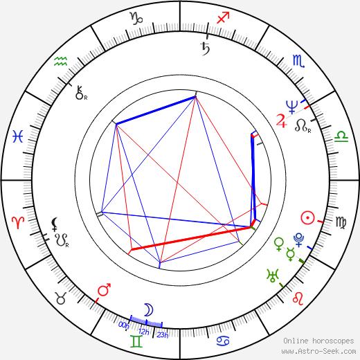 Jeff Foxworthy astro natal birth chart, Jeff Foxworthy horoscope, astrology