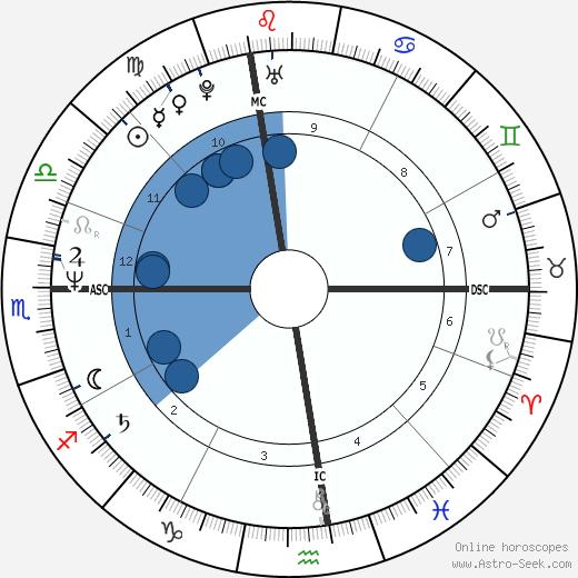Jeffrey Coombs wikipedia, horoscope, astrology, instagram
