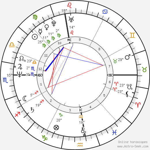 Jeffrey Coombs birth chart, biography, wikipedia 2019, 2020