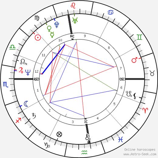 Jeffrey Coombs день рождения гороскоп, Jeffrey Coombs Натальная карта онлайн