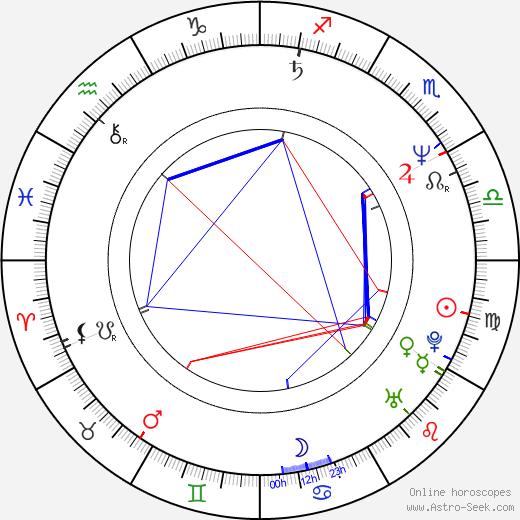 Jim Cantafio astro natal birth chart, Jim Cantafio horoscope, astrology