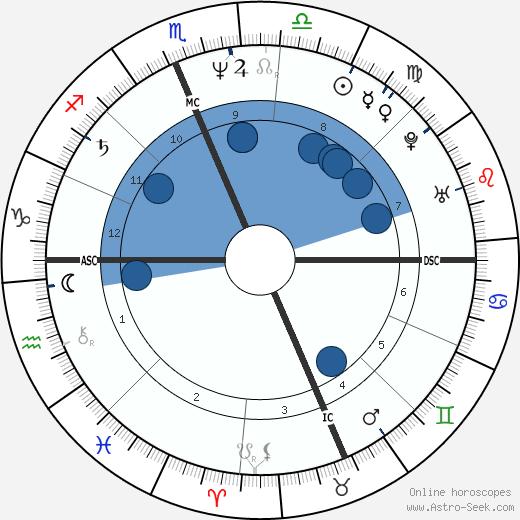Joan Jett wikipedia, horoscope, astrology, instagram