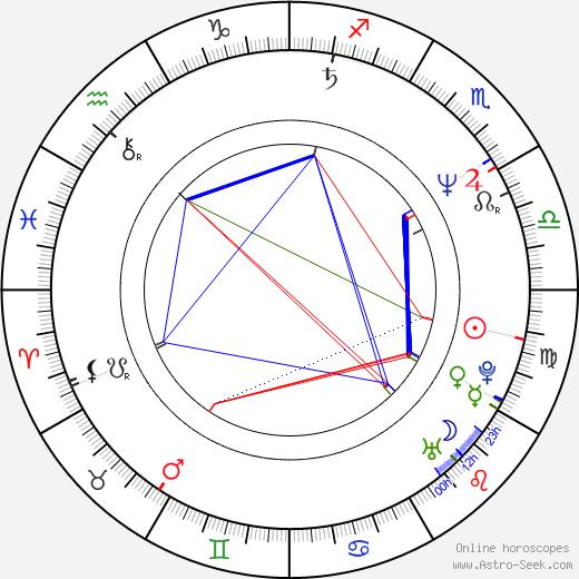 Julia Nickson Birth Chart Horoscope Date Of Birth Astro
