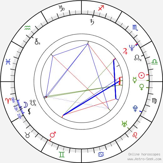 Kamila Sammler astro natal birth chart, Kamila Sammler horoscope, astrology