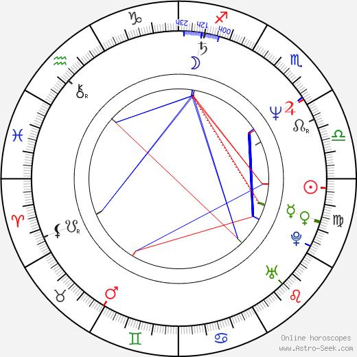 Kevin Hooks день рождения гороскоп, Kevin Hooks Натальная карта онлайн