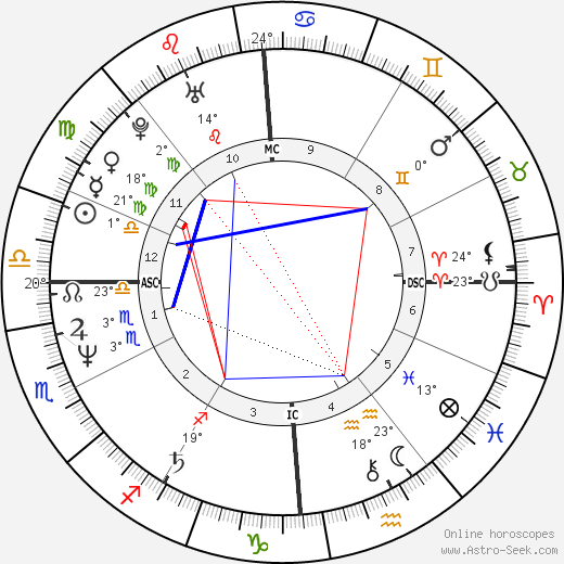 Kevin Sorbo birth chart, biography, wikipedia 2018, 2019