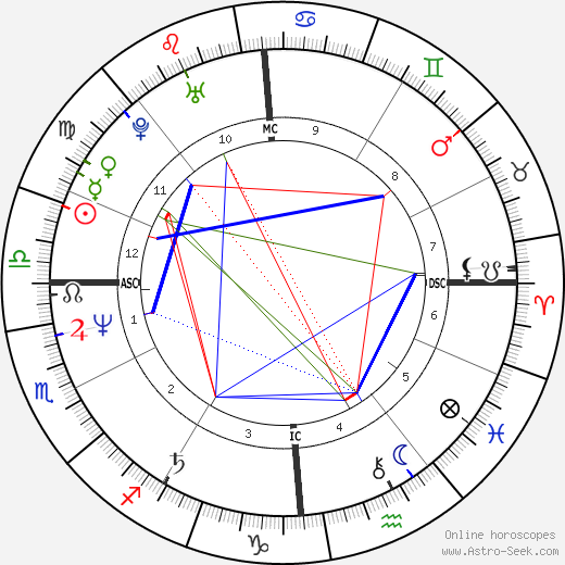 Kevin Sorbo astro natal birth chart, Kevin Sorbo horoscope, astrology